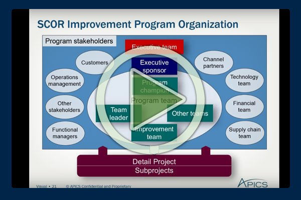 Development of the Supply-chain operations reference-model (SCOR) began in 1996 by PRTM (now part of PricewaterhouseCoopers) and AMR Research (now part of Gartner).