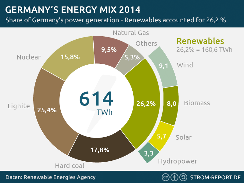 Germany's Energy Mix, image by Stromvergleich
