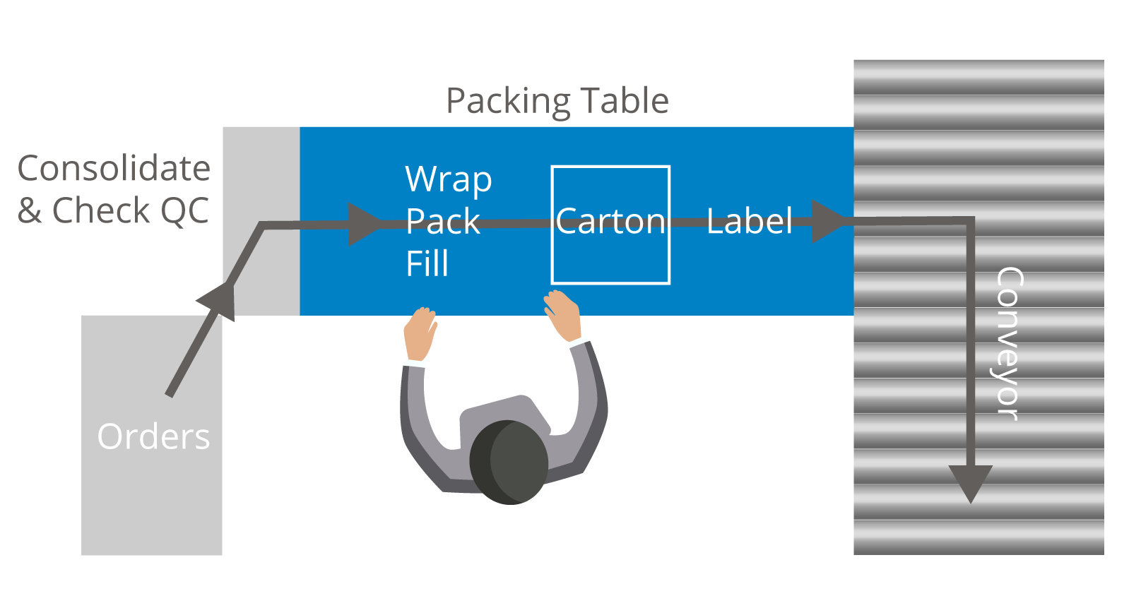 Diagram of straight-line packing flow shipping station