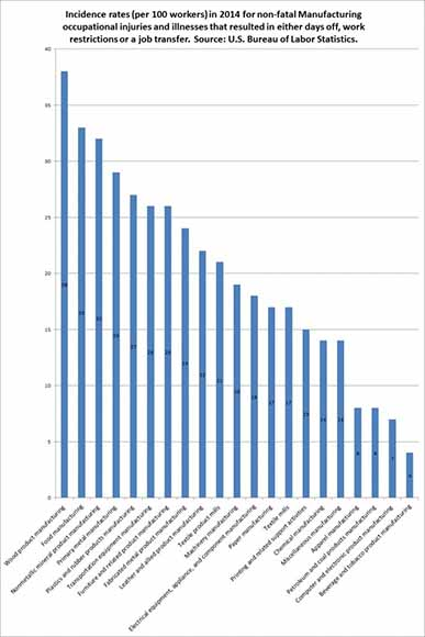 Incidence rates per 100 workers in 2014 for non-fatal Manufacturing occupational injuries