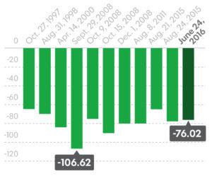 brexit impact on stock market