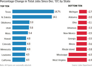 Change in total jobs by states