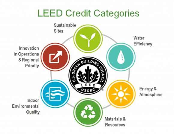 leed certification for architects