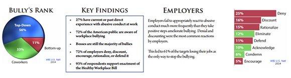 2014 WBI U.S. Workplace Bullying Survey February 2014