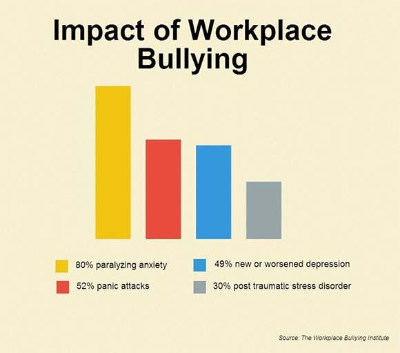 Career Bullying