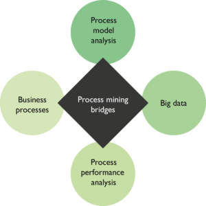 Process Mining vs. Data Mining, image by All About Requirements