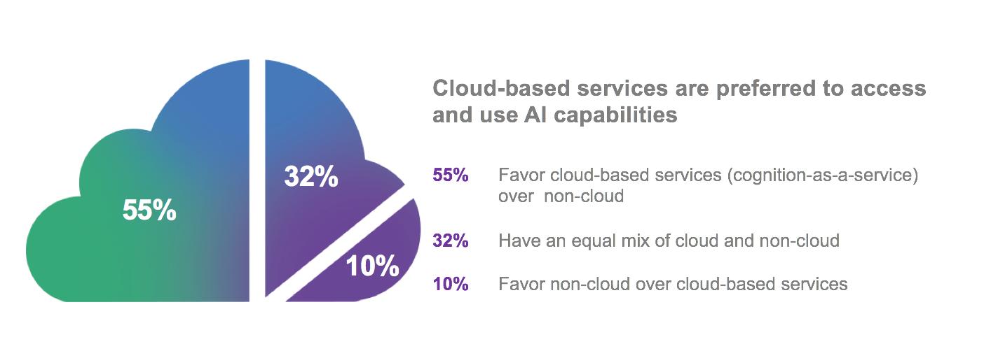 future of cloud and AI