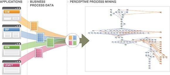Process mining, image by Lexmark
