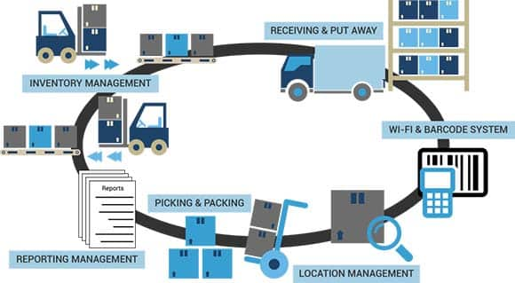 Warehouse Management System, image by Barcode Solutions