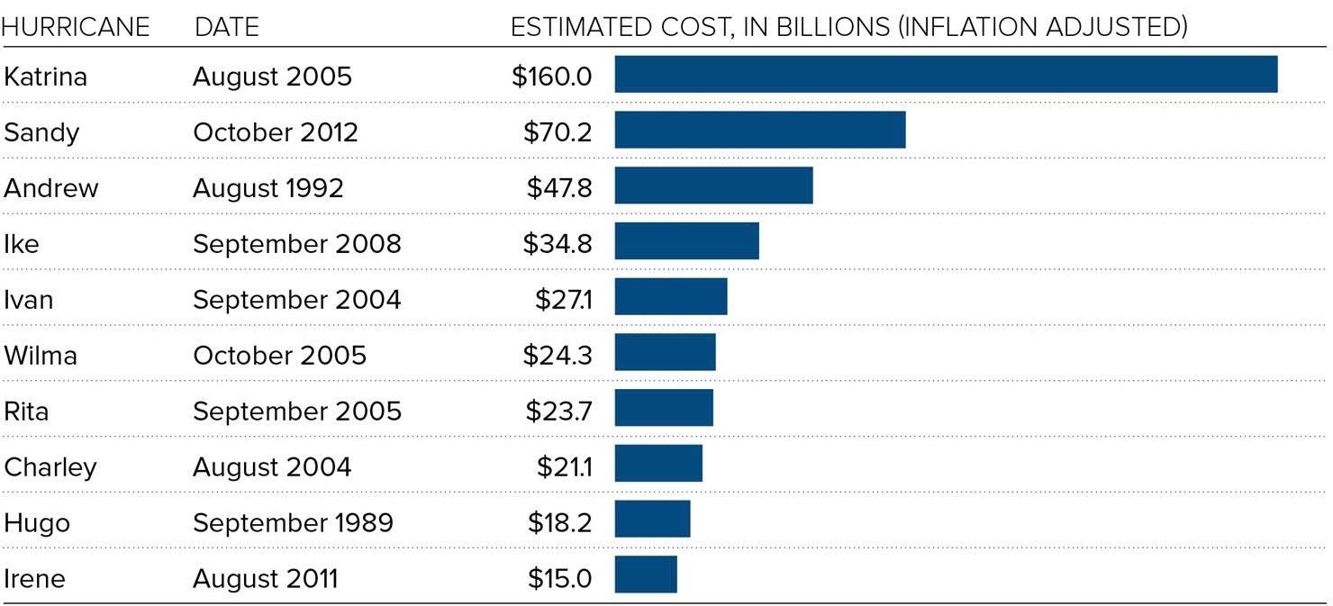 harvey's cost