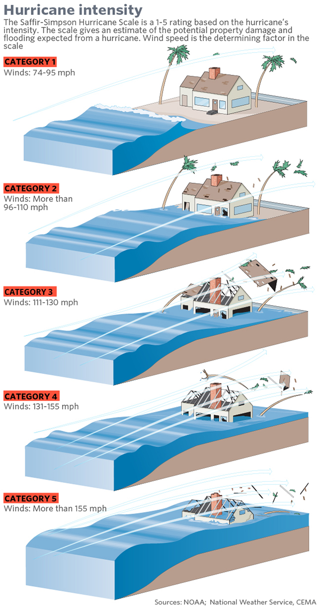 hurricane category