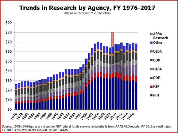 trends in scientific research