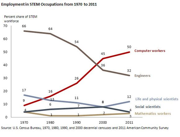 Employment in STEM Occupations from 1970 to 2011