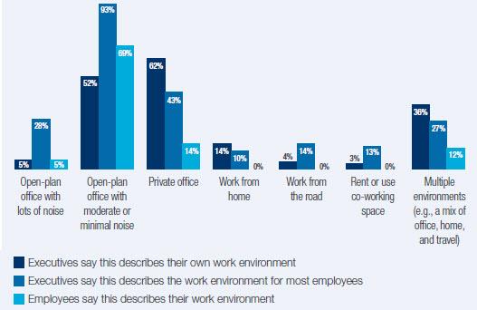 open office chart