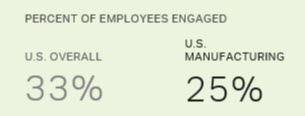 manufacturing engagement rate