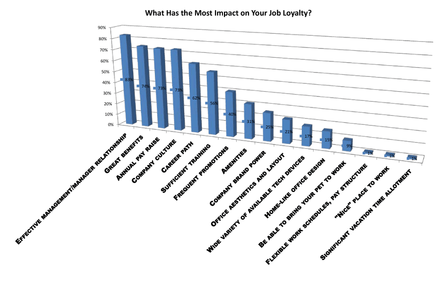 most impact on job loyalty survey