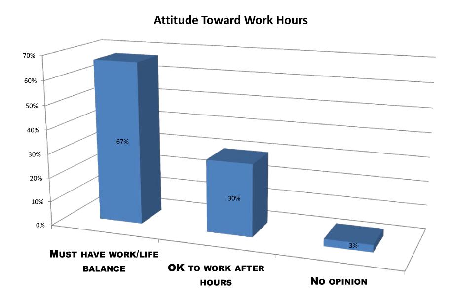 attitude toward work hours
