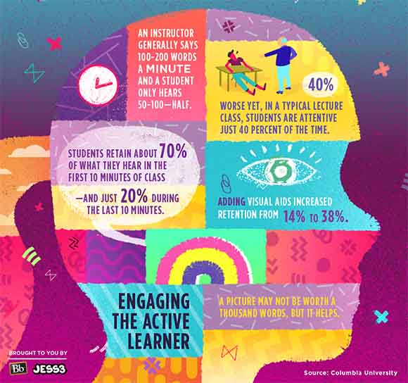 The voice of the active learner