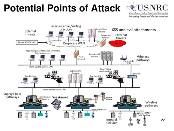 complex Industrial Control Systems