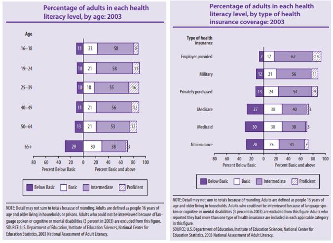 healthcare litteracy survey