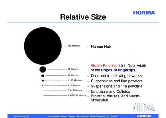 relative size of pestisides