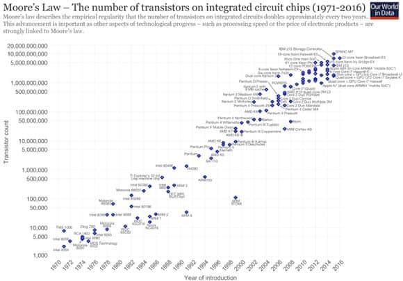 transistors for successive generations