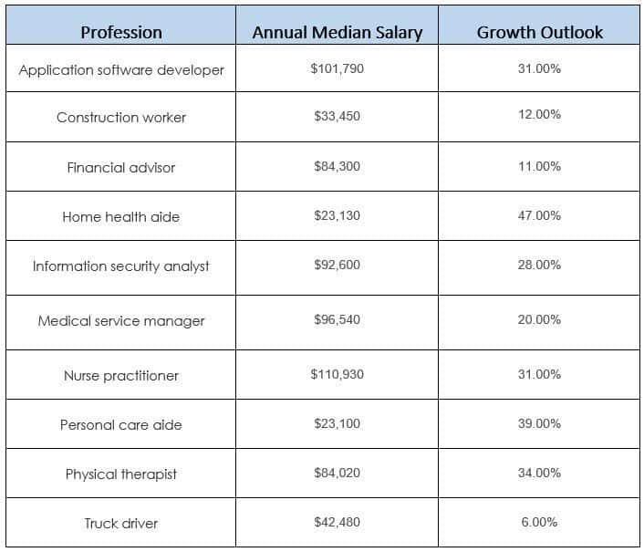 top 5 toughest jobs to fill chart