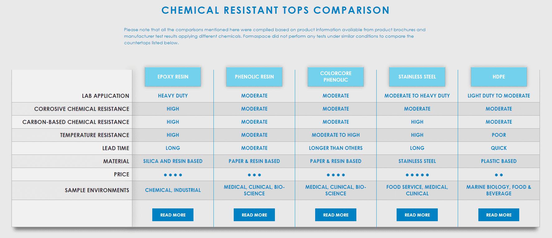 chemical resistant countertop