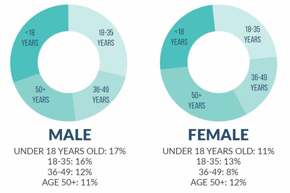 gamers by age group