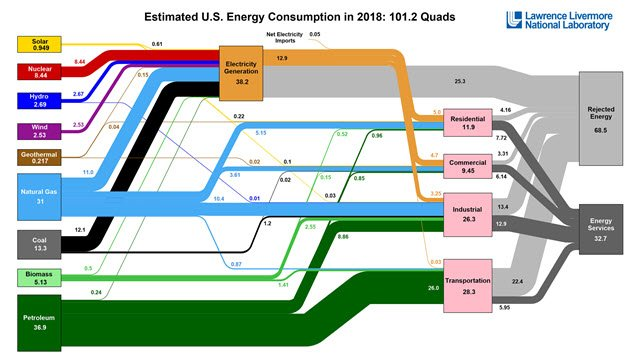usa energy consumption