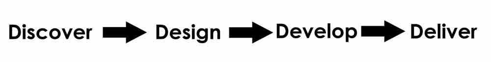 4d formaspace process