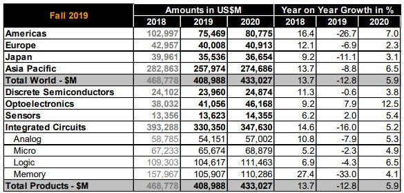 semiconductor forecast 2020