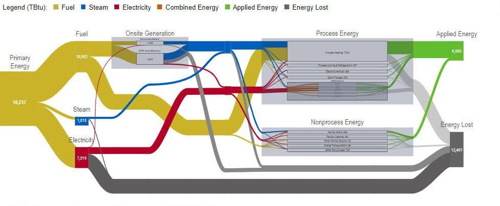 Manufacturing Energy Footprint