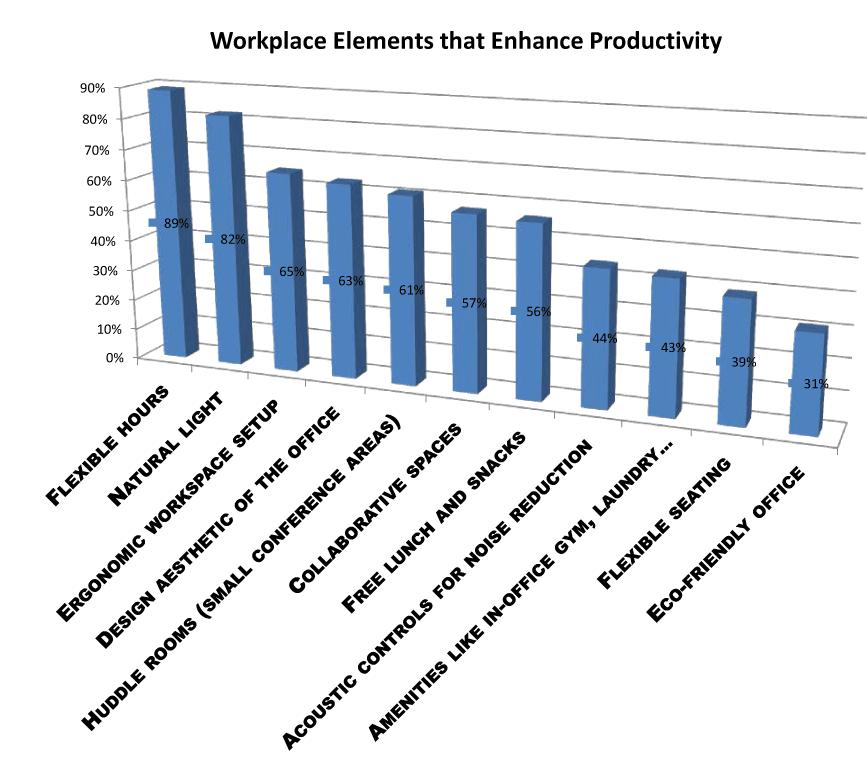 workplace elements that enhance productivity