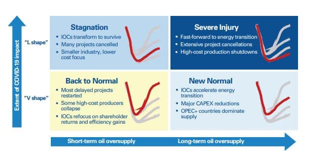 petroleum industry covid recovery