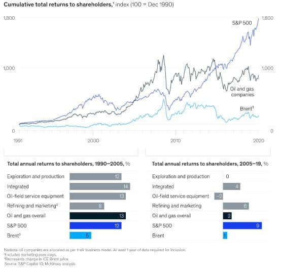 oil and gas industry mckinsey chart