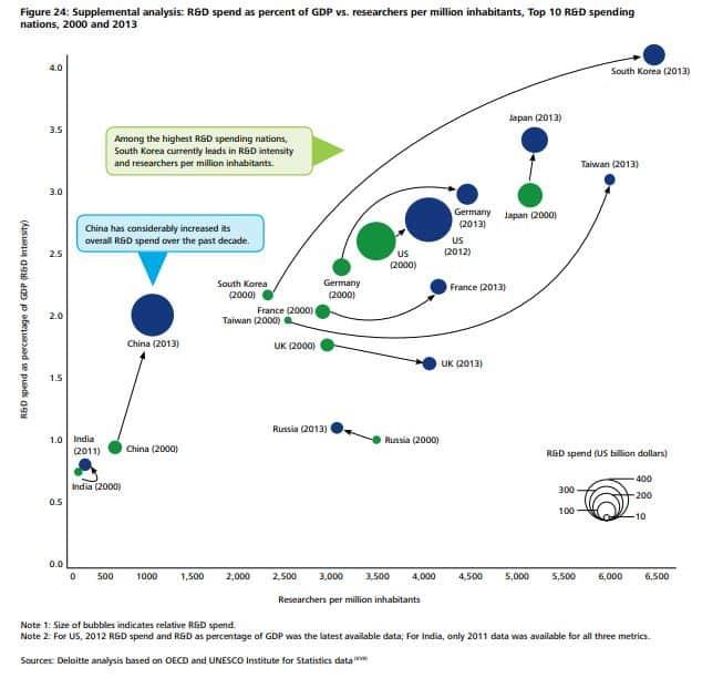 R&D spending nations