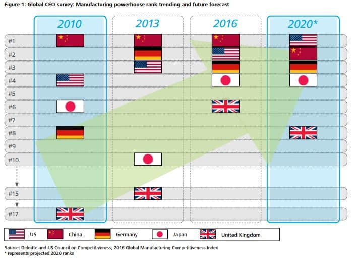 Deloitte and US council on manufacturing competitiveness