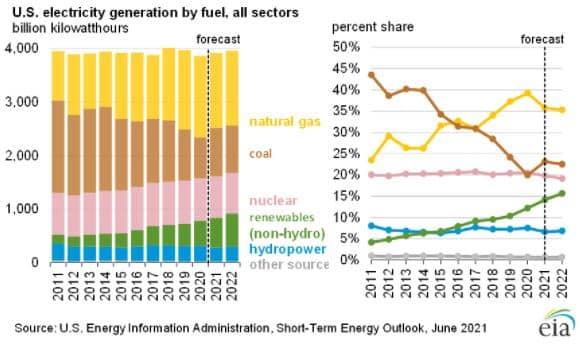 us electricity generation by fuel