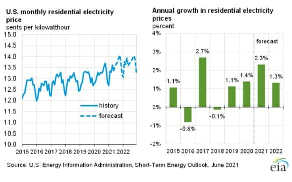us monthly residential electricity price