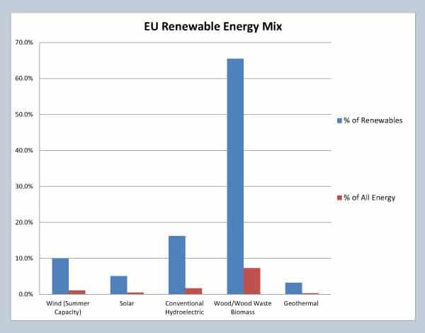 Here is European Union renewable energy capacity formatted in a similar graph as the one for the US above. Blue bars indicate the relative amount of capacity within the renewable energy sector. Red bars compare the capacity of each renewable energy source will ALL energy production capacity, including fossil fuels, etc. Data is 2012, courtesy of EuroStat (epp.eurostat.ec.europa.eu)