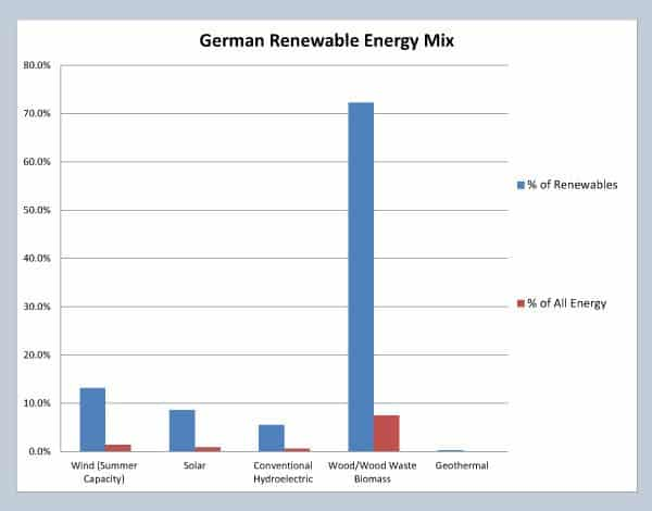 Here is German renewable energy capacity formatted in a similar graph as the ones for the US and EU above. Blue bars indicate the relative amount of capacity within the renewable energy sector. Red bars compare the capacity of each renewable energy source will ALL energy production capacity, including fossil fuels, etc. Data is 2012, courtesy of EuroStat (epp.eurostat.ec.europa.eu)