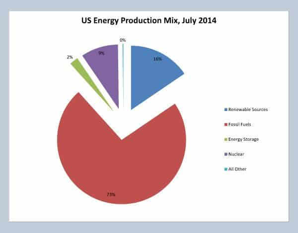 Renewable energy sources only made up 16% of US energy production capacity in July 2014. Fossil fuels dominate with 73% of capacity. Data courtesy US Energy Information Administration (eia.gov)