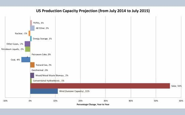 The US Energy Information Administration (eia.gov) reports projects capacity changes from July 2014 to July 2015. Only Solar (56%) and Wind (11%) are projected to grow at double digits. Both Coal and Petroleum energy source capacity are projected to decline.