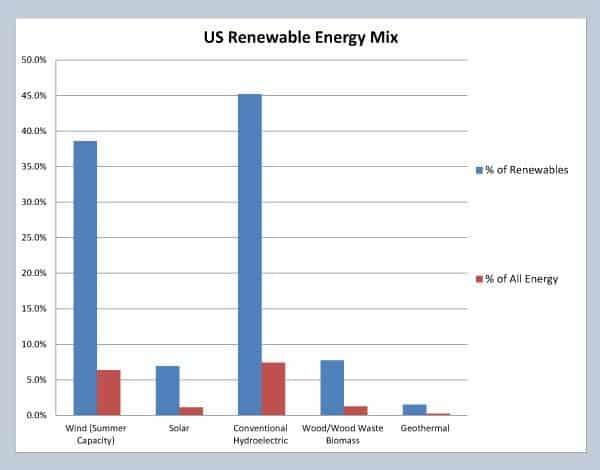 Blue bars indicate the relative amount of capacity within the renewable energy sector. Red bars compare the capacity of each renewable energy source will ALL energy production capacity, including fossil fuels, etc. Data is for July 2014, courtesy US Energy Information Administration (eia.gov)